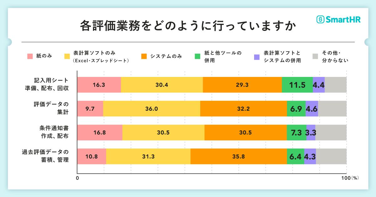 設問「各評価業務をどのように行っていますか」の回答結果の図表